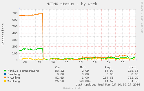 https://trac.nginx.org/nginx/raw-attachment/ticket/714/nginx_status-week.2.png