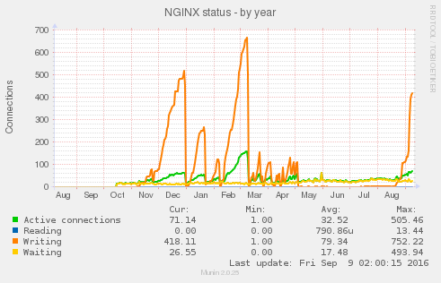 https://trac.nginx.org/nginx/raw-attachment/ticket/714/nginx_status-year.png